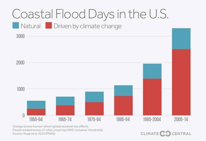 2_22_16_John_CC_NuisanceFlooding_USFloodDays_decades_720_492_s_c1_c_c