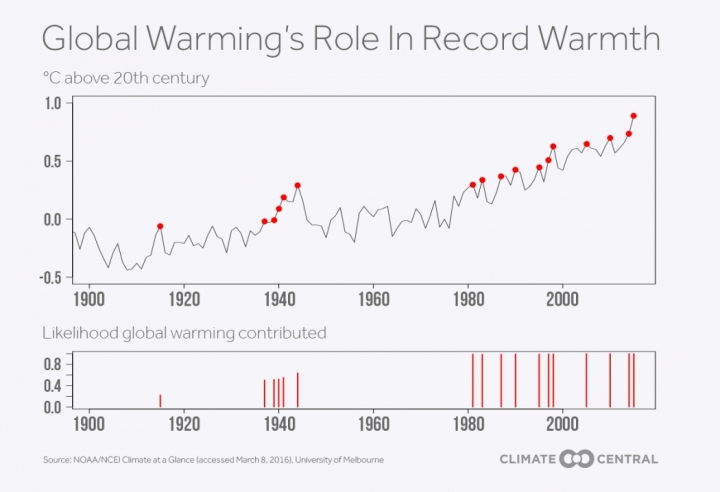 3_9_16_upton_global_warming_role_record_warmth_large_1050_718_s_c1_c_c